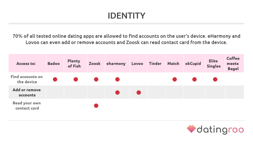 permissions to access identity by dating apps
