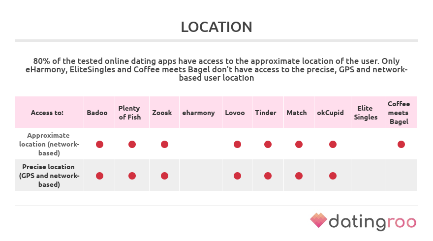 permissions to access location by dating apps