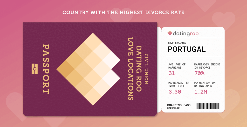 Passport with facts about Portugal's Love demographic