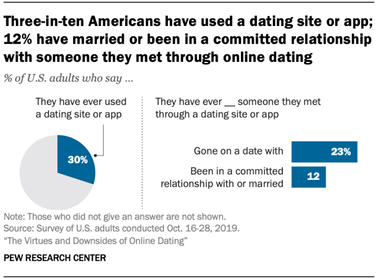 infographic successful online dating
